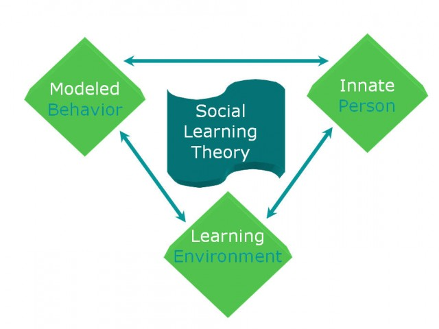 essay on theory of learning #1 introduction – how people learn p 2 episode #1: introduction chapter how people learn: introduction to learning theories i unit overview.