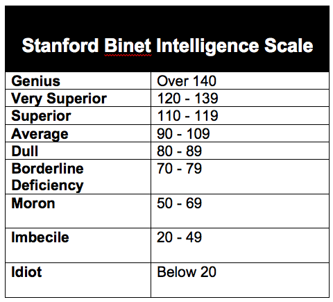 the binet simon scales that measures intelligence Dental offshoot of assessing child intelligence in 1905, binet and simon introduced  the binet-simon scales  criterion measures for adult intelligence.