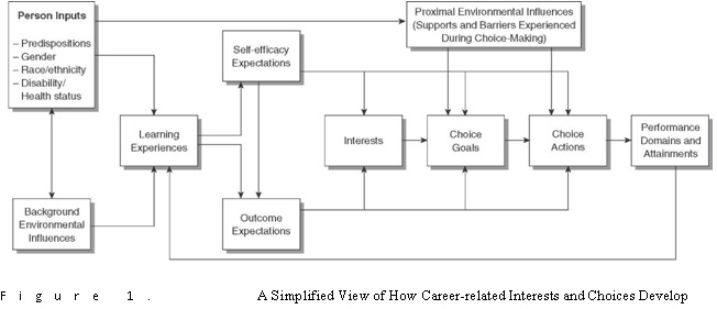 social cognitive career theory figure 1