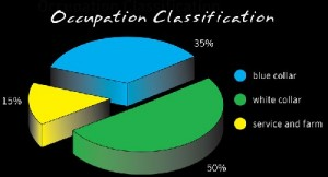 Occupational Classification Systems