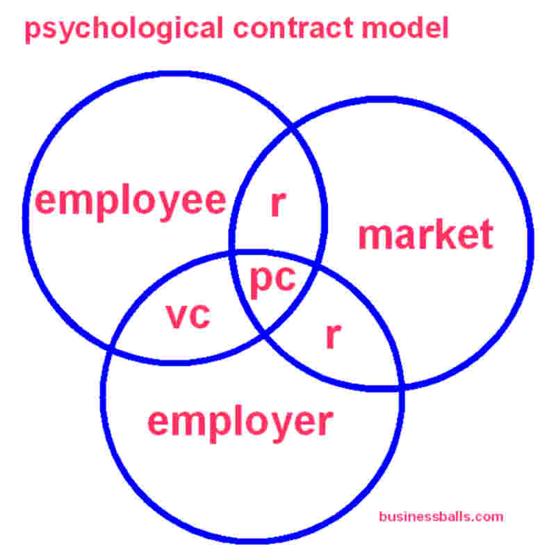 psychological contract The concept examines theoretical and empirical issues related to the psychological contract and provides an overview of the types of psychological contracts - transactional and relational, as well as some information on how to implement it.
