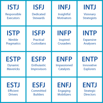 Myers-Briggs Type Indicator - Career Assessment - iResearchNet
