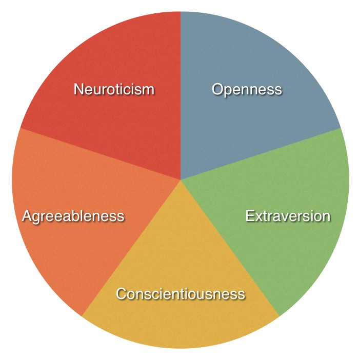 an overview of the five personality trait theories Theories theories of personality and individual differences at least five different theoretical approaches address the why question it has become commonplace to show that roughly 40-60% of the variation in most personality traits have a genetic base.