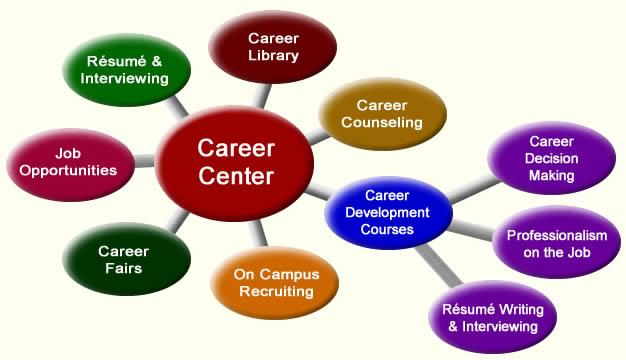 Career Centers in Career Development - IResearchNet