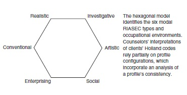Figure 1. The Holland Hexagon