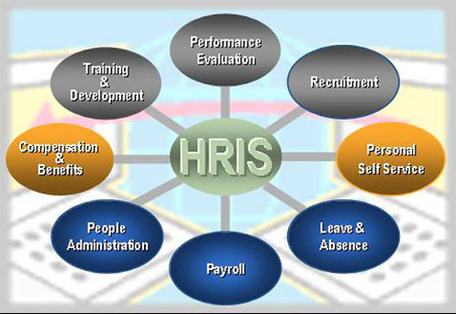 Human Resource Information Systems Hris In Career